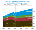 United States electricity generation by fuel 1990-2040.png