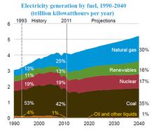 Электроэнергетика США Википедия Объемы электроэнергии произведенной в США по видам топлива природный газ возобновляемые источники ядерное топливо уголь