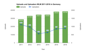 Diagram: Uploads and Uploaders WLM in Germany 2011 - 2016