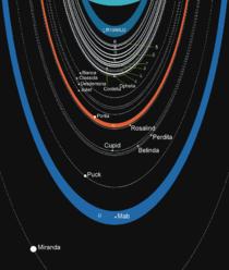Uranian rings scheme.png