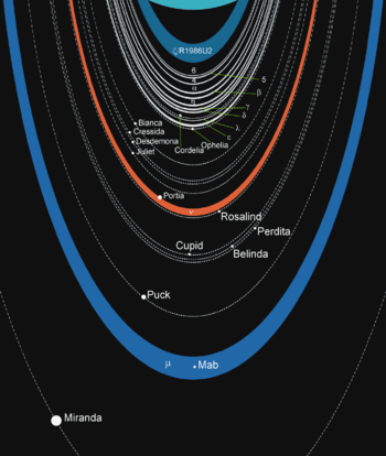 9f32cb751 Anéis de Urano – Wikipédia