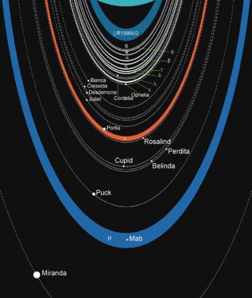 Moons Of Uranus Wikipedia