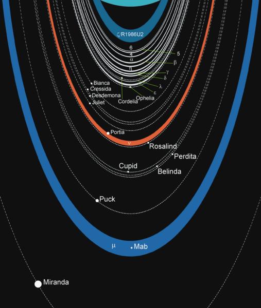 File:Uranian rings scheme.png