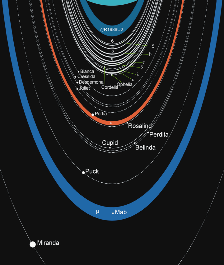Schematic of the Uranian moon-ring system Uranian rings scheme.png
