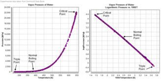 Dortmund Data Bank - Vapor pressure diagrams of Water