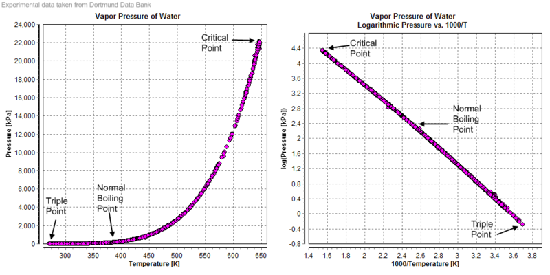 vapour pressure of water