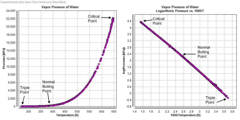 Vapour pressure... Formula For Atmospheric Absorption