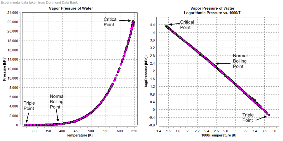 Vapor Pressure of Water