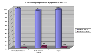 Whitley Bay High School - Image: WBHS GCSE Graph