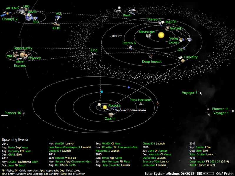 File:What's Up in the Solar System, active space probes 2012-06.png