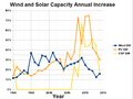 Wind and Solar Capacity Annual Growth Rate.png