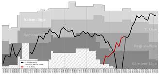 Wolfsberger AC - Historical chart of Worfsberger AC league performance
