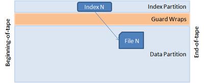 ファイルフォーマット一覧  Wikipedia