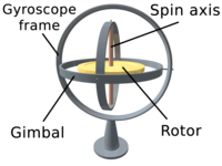 3D Gyroscope.png