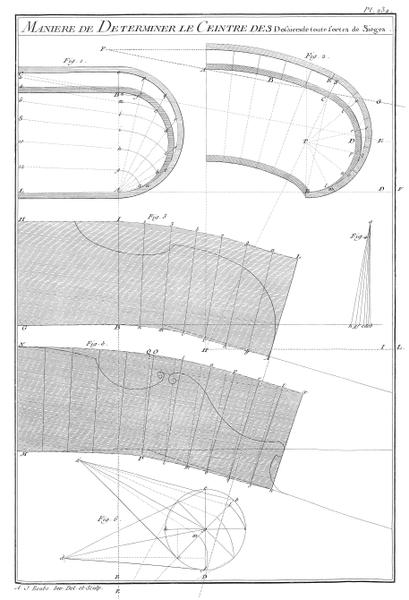 File:A-J Roubo - L'Art du Menuisier - Planche 234.png