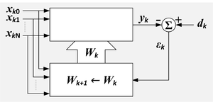 Adaptive filter - Adaptive linear combiner showing the combiner and the adaption process. k = sample number, n=input variable index, x = reference inputs, d = desired input, W = set of filter coefficients, ε = error output, Σ = summation, upper box=linear combiner, lower box=adaption algorithm.