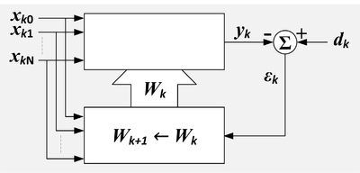 A block diagram of an adaptive linear combiner with a separate block for the adaptation process.