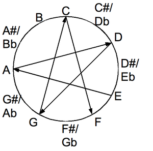 All fifths tuning - The consecutive open notes of all-fourths tuning are spaced apart by five semitones, reversing the ordering of all-fifths tuning (with seven semitones).