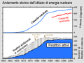 Andamento storico energia nucleare.png