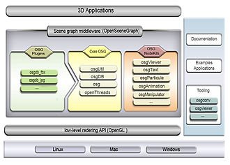 OpenSceneGraph - Overview of the openscenegraph architecture.