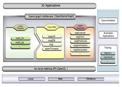 OpenSceneGraph - Wikipedia