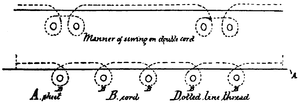 "Two sewing diagrams.  The first is captioned ""Manner of sewing on double cord"" with a dotted line representing the thread above a solid line representing the sheet.  The dotted line loops into a figure-of-eight below the solid line at either end, encompassing four circles, representing cords, in the loops.  The second shows a similar arrangement of thread, sheet and cords, with five single loops each encompassing one of five cords."