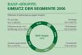 BASF Umsatz der Segmente 2006.png