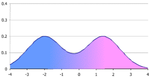 Multimodal distribution - Figure 1. A simple bimodal distribution, in this case a mixture of two normal distributions with the same variance but different means.  The figure shows the probability density function (p.d.f.), which is an equally-weighted average of the bell-shaped p.d.f.s of the two normal distributions. If the weights were not equal, the resulting distribution could still be bimodal but with peaks of different heights.