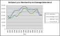 Brisbane lions membership and attendance 1997 to 2012.png