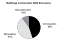 Building GHG Emissions-Pie.png