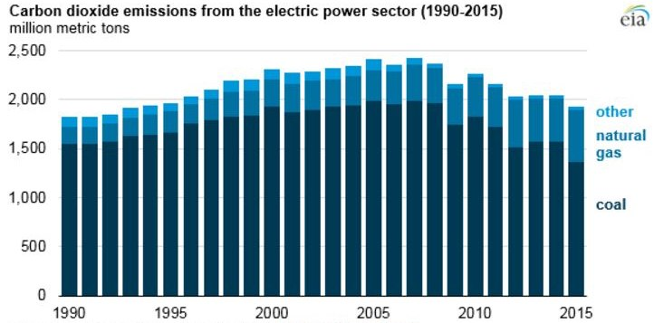 CO2 emissions by the elctricity sector.jpeg