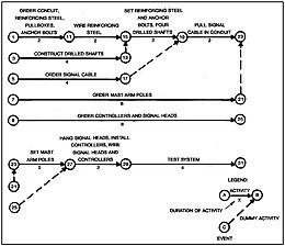Signals Network description