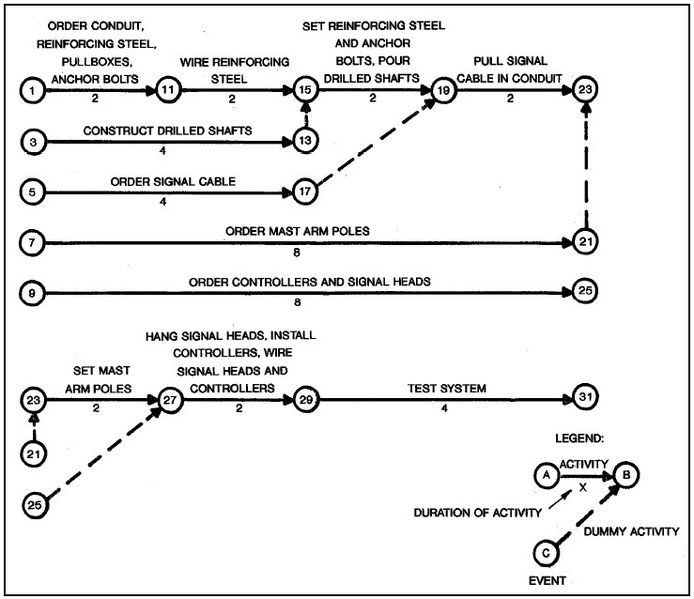 File:CPM Network Diagram.jpg