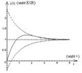 C en parallèle sur R en série avec L et R soumis à échelon de tension - réponse pseudo-périodique en i.png