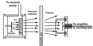 discovery of the neutron wikipedia