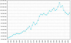 Production of wheat from 1961-2004. Data from FAO, year 2005. Y-axis: Production in metric ton.