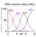 Citric acid speciation-el.png