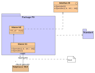 Unified modeling language wikipedia uml klassendiagram ccuart Choice Image