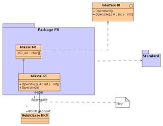 Unified modeling language wikivisually uml klassendiagram ccuart Image collections