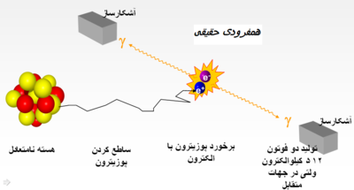 Coincidence detection Persian.PNG