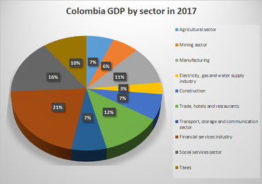 Economy Of Colombia Wikipedia
