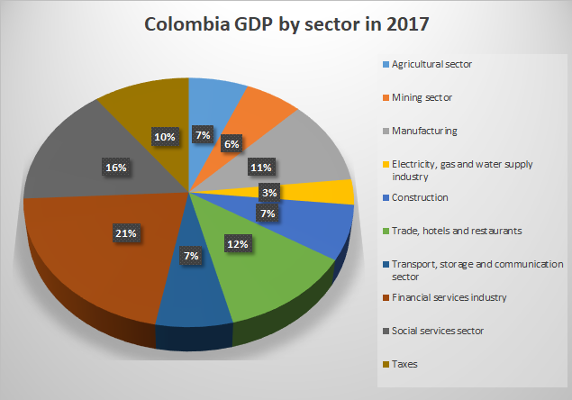 Colombia GDP by sector in 2017