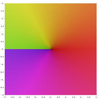 Square root - Image: Complex sqrt leaf 1
