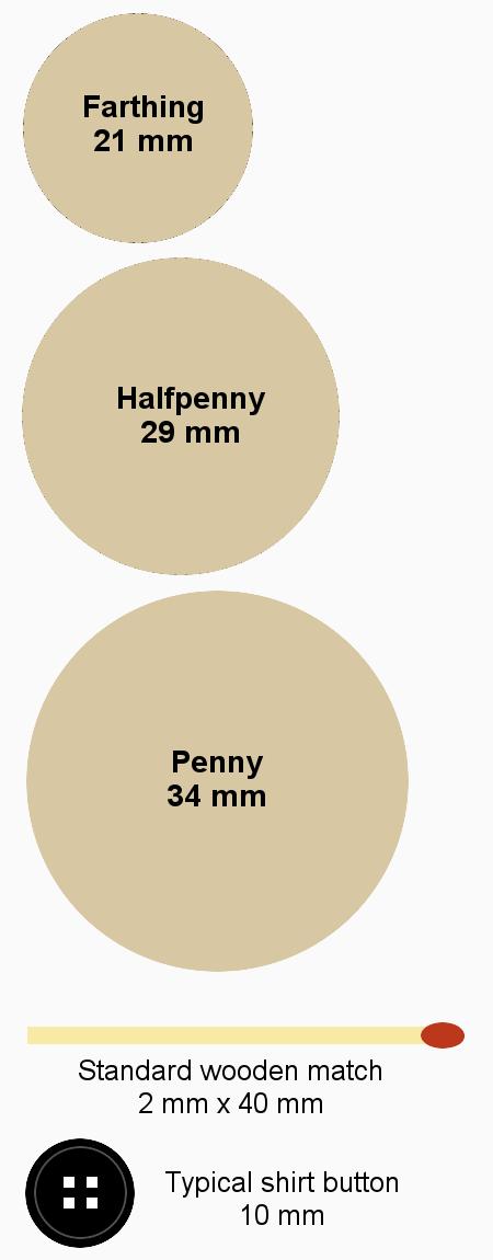 Conder token size comparison