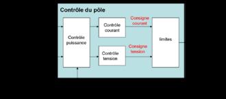 Courant continu haute tension — Wikipédia