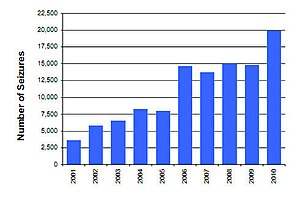 Counterfeit consumer goods - Growth in seizures of counterfeit goods by U.S.