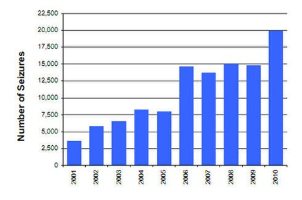 Growth in seizures of counterfeit goods by the U.S. Counterfeits chart.jpg