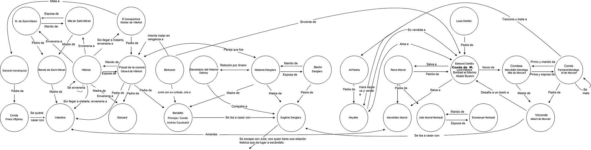 El conde de Montecristo - Wikipedia, la enciclopedia libre