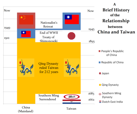 the relationship between mainland china and taiwan conflict
