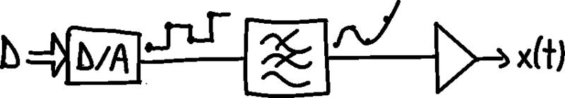 File:DA converter structure.xcf